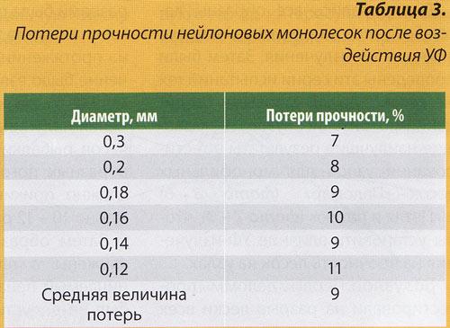 табл 3