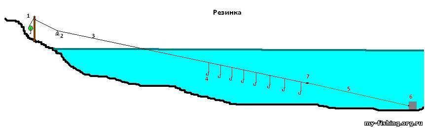 как правильно сделать снасть для ловли судака