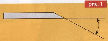 Ледобур. Заточка ножей. Рис.1